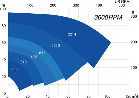 JCP 3600rpm graph