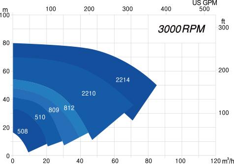 JCP 3000rpm graph